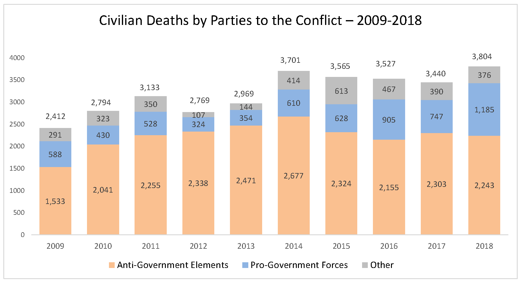 Civilian deaths from Afghan conflict in 2018 at highest