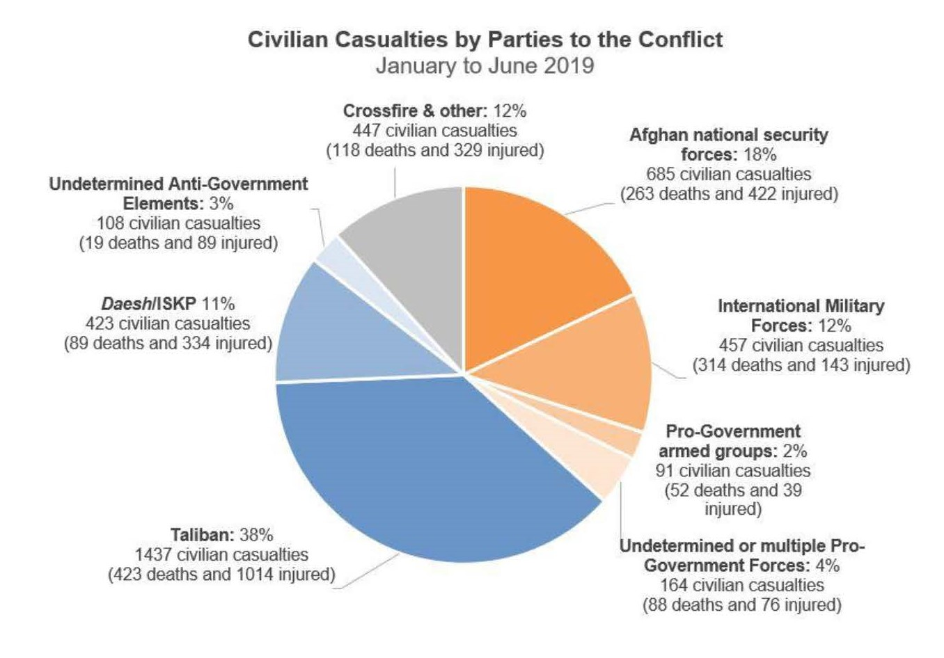 UN urges parties to heed call from Afghans: Zero civilian